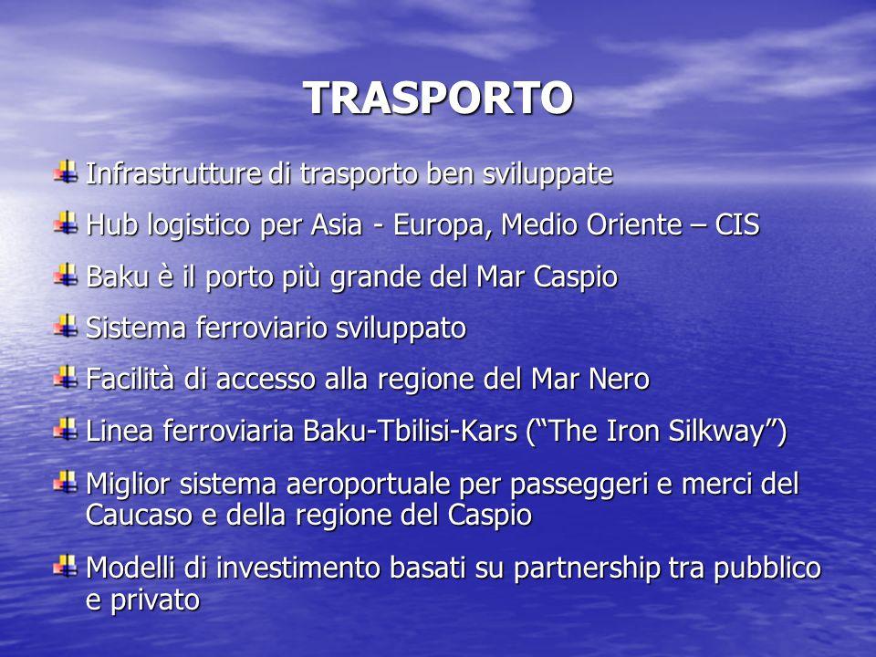 TRASPORTO Infrastrutture di trasporto ben sviluppate Hub logistico per Asia - Europa, Medio Oriente – CIS Baku è il porto più grande del Mar Caspio Sistema ferroviario sviluppato Facilità di accesso alla regione del Mar Nero Linea ferroviaria Baku-Tbilisi-Kars ( The Iron Silkway ) Miglior sistema aeroportuale per passeggeri e merci del Caucaso e della regione del Caspio Modelli di investimento basati su partnership tra pubblico e privato