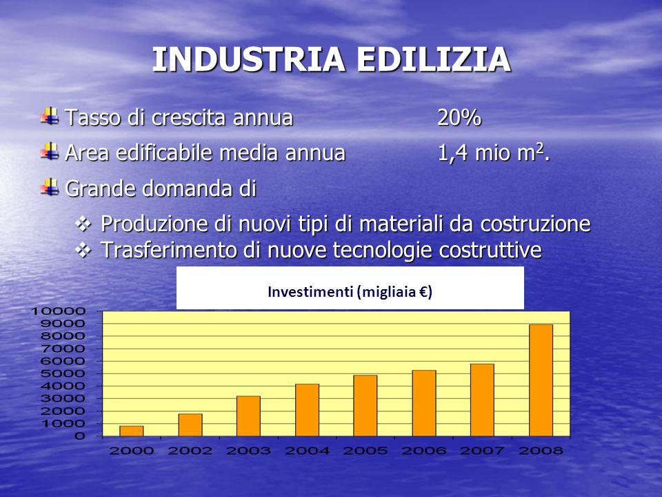 INDUSTRIA EDILIZIA Tasso di crescita annua20% Area edificabile media annua1,4 mio m 2.