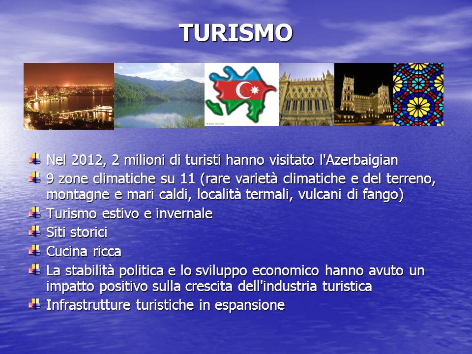TURISMO Nel 2012, 2 milioni di turisti hanno visitato l Azerbaigian 9 zone climatiche su 11 (rare varietà climatiche e del terreno, montagne e mari caldi, località termali, vulcani di fango) Turismo estivo e invernale Siti storici Cucina ricca La stabilità politica e lo sviluppo economico hanno avuto un impatto positivo sulla crescita dell industria turistica Infrastrutture turistiche in espansione