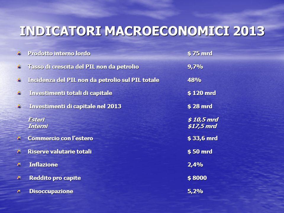 INDICATORI MACROECONOMICI 2013 Prodotto interno lordo$ 75 mrd Tasso di crescita del PIL non da petrolio9,7% Incidenza del PIL non da petrolio sul PIL totale48% Investimenti totali di capitale$ 120 mrd Investimenti totali di capitale$ 120 mrd Investimenti di capitale nel 2013$ 28 mrd Investimenti di capitale nel 2013$ 28 mrd Esteri$ 10,5 mrd Interni$17,5 mrd Commercio con l estero $ 33,6 mrd Riserve valutarie totali $ 50 mrd Inflazione 2,4% Inflazione 2,4% Reddito pro capite $ 8000 Reddito pro capite $ 8000 Disoccupazione 5,2% Disoccupazione 5,2%