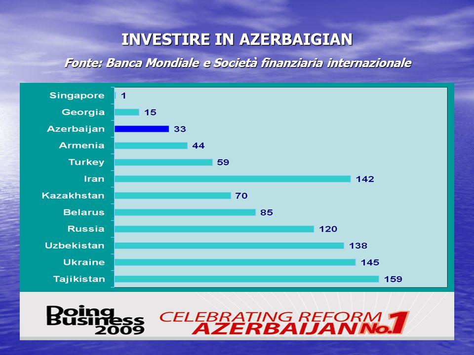 INVESTIRE IN AZERBAIGIAN Fonte: Banca Mondiale e Società finanziaria internazionale