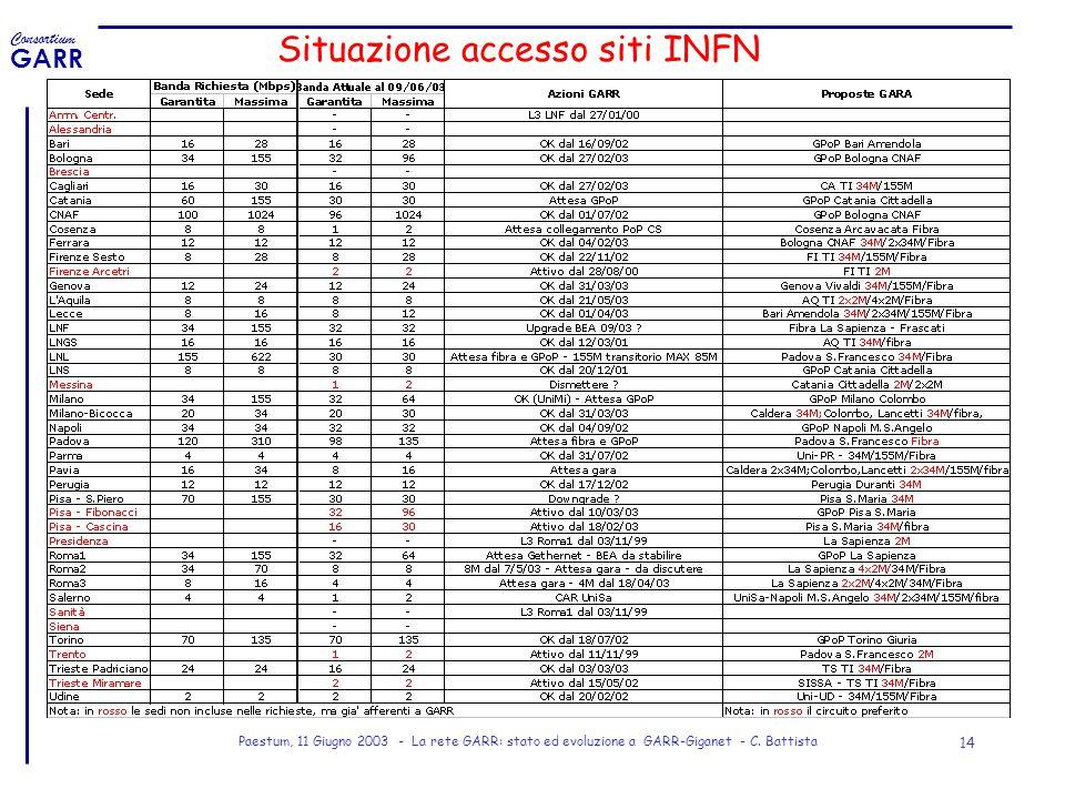 Consortium GARR Paestum, 11 Giugno 2003 - La rete GARR: stato ed evoluzione a GARR-Giganet - C. Battista 14 Situazione accesso siti INFN