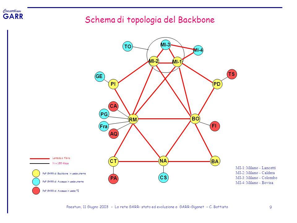 Consortium GARR Paestum, 11 Giugno 2003 - La rete GARR: stato ed evoluzione a GARR-Giganet - C. Battista 9 Schema di topologia del Backbone MI-3 TO BO
