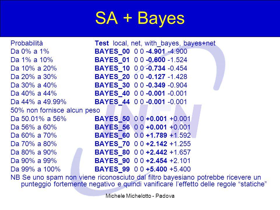 Michele Michelotto - Padova SA + Bayes Probabilità Test local, net, with_bayes, bayes+net Da 0% a 1% BAYES_00 0 0 -4.901 -4.900 Da 1% a 10% BAYES_01 0 0 -0.600 -1.524 Da 10% a 20% BAYES_10 0 0 -0.734 -0.454 Da 20% a 30% BAYES_20 0 0 -0.127 -1.428 Da 30% a 40% BAYES_30 0 0 -0.349 -0.904 Da 40% a 44% BAYES_40 0 0 -0.001 -0.001 Da 44% a 49.99% BAYES_44 0 0 -0.001 -0.001 50% non fornisce alcun peso Da 50.01% a 56% BAYES_50 0 0 +0.001 +0.001 Da 56% a 60% BAYES_56 0 0 +0.001 +0.001 Da 60% a 70% BAYES_60 0 0 +1.789 +1.592 Da 70% a 80% BAYES_70 0 0 +2.142 +1.255 Da 80% a 90% BAYES_80 0 0 +2.442 +1.657 Da 90% a 99% BAYES_90 0 0 +2.454 +2.101 Da 99% a 100% BAYES_99 0 0 +5.400 +5.400 NB Se uno spam non viene riconosciuto dal filtro bayesiano potrebbe ricevere un punteggio fortemente negativo e quindi vanificare l'effetto delle regole statiche