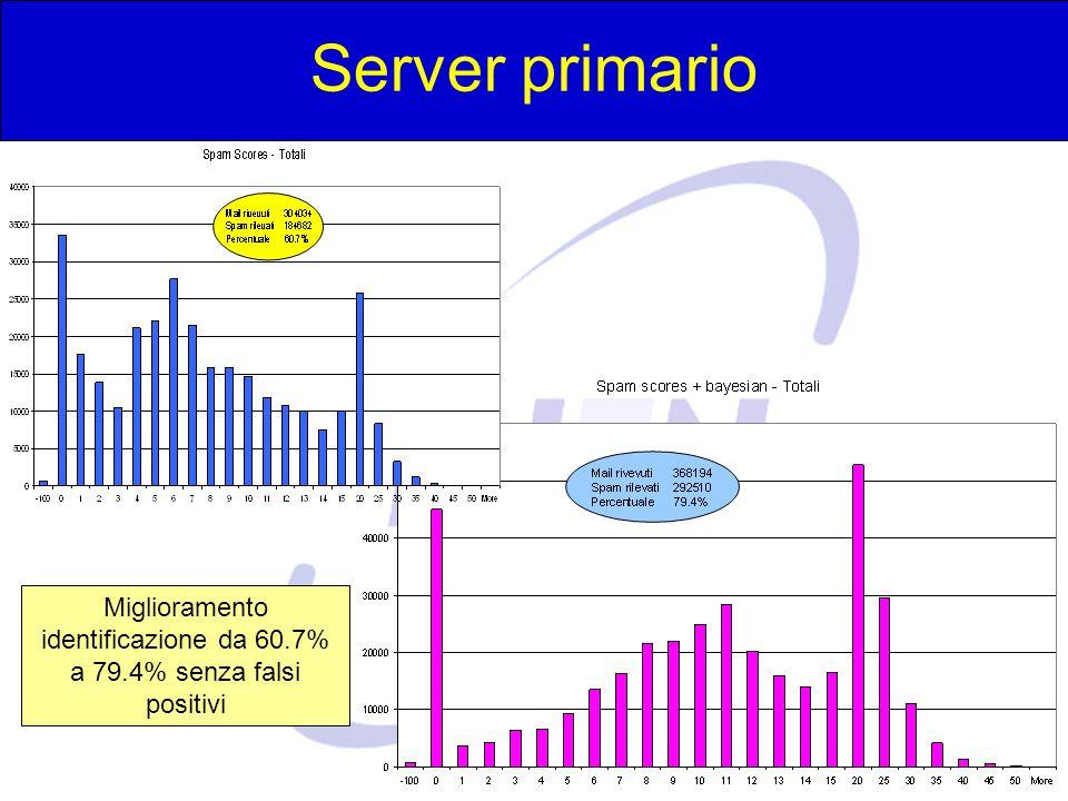 Michele Michelotto - Padova Server primario Miglioramento identificazione da 60.7% a 79.4% senza falsi positivi