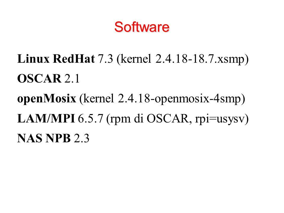 Software Linux RedHat 7.3 (kernel 2.4.18-18.7.xsmp) OSCAR 2.1 openMosix (kernel 2.4.18-openmosix-4smp) LAM/MPI 6.5.7 (rpm di OSCAR, rpi=usysv) NAS NPB 2.3