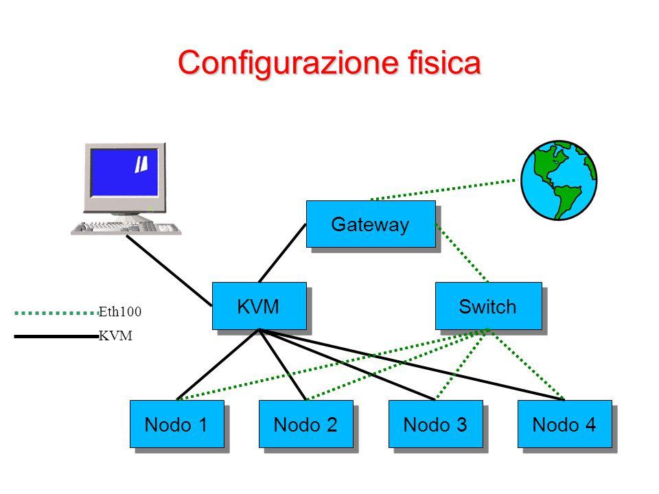Configurazione fisica Gateway Nodo 1 Nodo 2 Nodo 3 Nodo 4 KVM Switch KVM Eth100