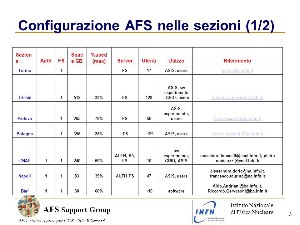 Istituto Nazionale di Fisica Nucleare AFS: status report per CCR 2005- R.Gomezel AFS Support Group 3 Configurazione AFS nelle sezioni (1/2) Sezion eAuthFS Spac e GB %used (max)ServerUtentiUtilzzoRiferimento Torino 1 FS17ASIS, usersgaido@to.infn.it Trieste 151233%FS129 ASIS, sw esperimento, GRID, usersroberto.gomezel@ts.infn.it Padova 126578%FS50 ASIS, esperimento, usersivo.saccarola@pd.infn.it Bologna 139628% FS~125ASIS, usersfranco.brasolin@bo.infn.it CNAF1124060% AUTH, K5, FS10 sw esperimento, GRID, ASIS massimo.donatelli@cnaf.infn.it, pietro matteuzzi@cnaf.infn.it Napoli118339%AUTH FS47ASIS, users alessandra.doria@na.infn.it, francesco.taurino@na.infn.it Bari113060% ~10software Aldo.Andriani@ba.infn.it, Riccardo.Gervasoni@ba.infn.it