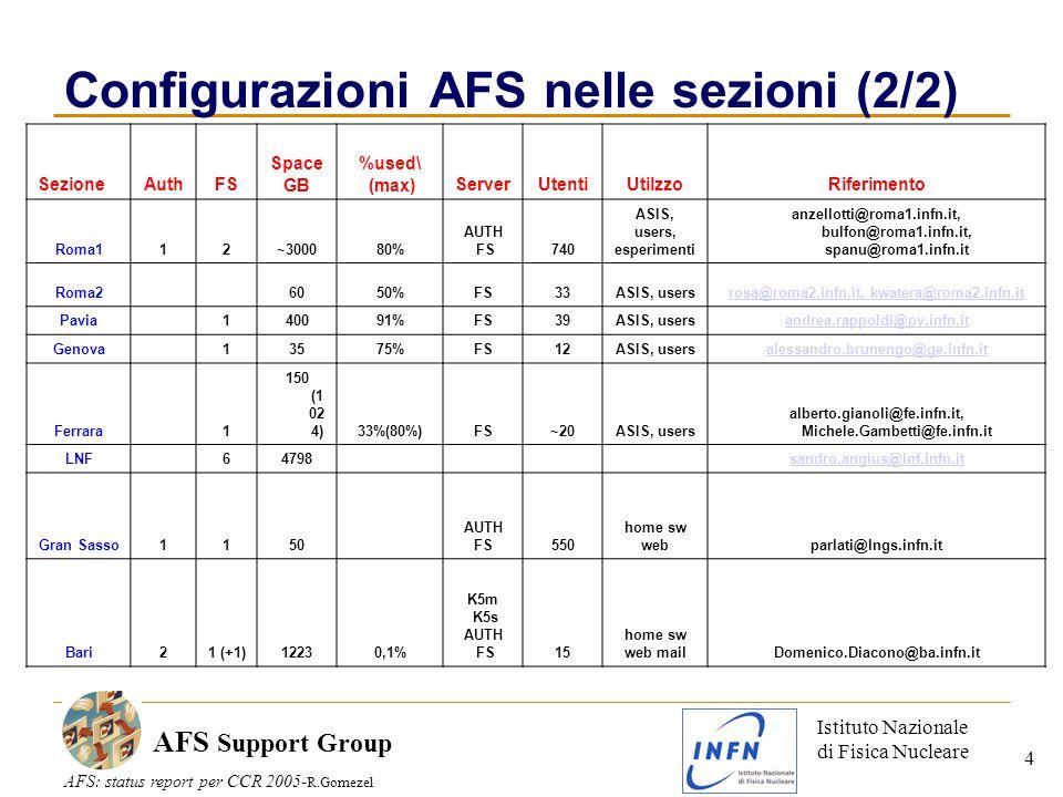 Istituto Nazionale di Fisica Nucleare AFS: status report per CCR 2005- R.Gomezel AFS Support Group 4 Configurazioni AFS nelle sezioni (2/2) SezioneAuthFS Space GB %used\ (max)ServerUtentiUtilzzoRiferimento Roma112~300080% AUTH FS740 ASIS, users, esperimenti anzellotti@roma1.infn.it, bulfon@roma1.infn.it, spanu@roma1.infn.it Roma2 6050%FS33ASIS, usersrosa@roma2.infn.it, kwatera@roma2.infn.it Pavia 140091%FS39ASIS, usersandrea.rappoldi@pv.infn.it Genova 13575%FS12ASIS, usersalessandro.brunengo@ge.infn.it Ferrara 1 150 (1 02 4)33%(80%)FS~20ASIS, users alberto.gianoli@fe.infn.it, Michele.Gambetti@fe.infn.it LNF 64798 sandro.angius@lnf.infn.it Gran Sasso1150 AUTH FS550 home sw webparlati@lngs.infn.it Bari21 (+1)12230,1% K5m K5s AUTH FS15 home sw web mailDomenico.Diacono@ba.infn.it