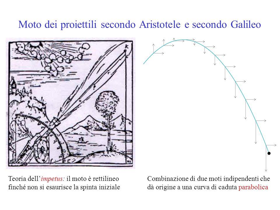 Teoria dell'impetus: il moto è rettilineo finché non si esaurisce la spinta iniziale Combinazione di due moti indipendenti che dà origine a una curva