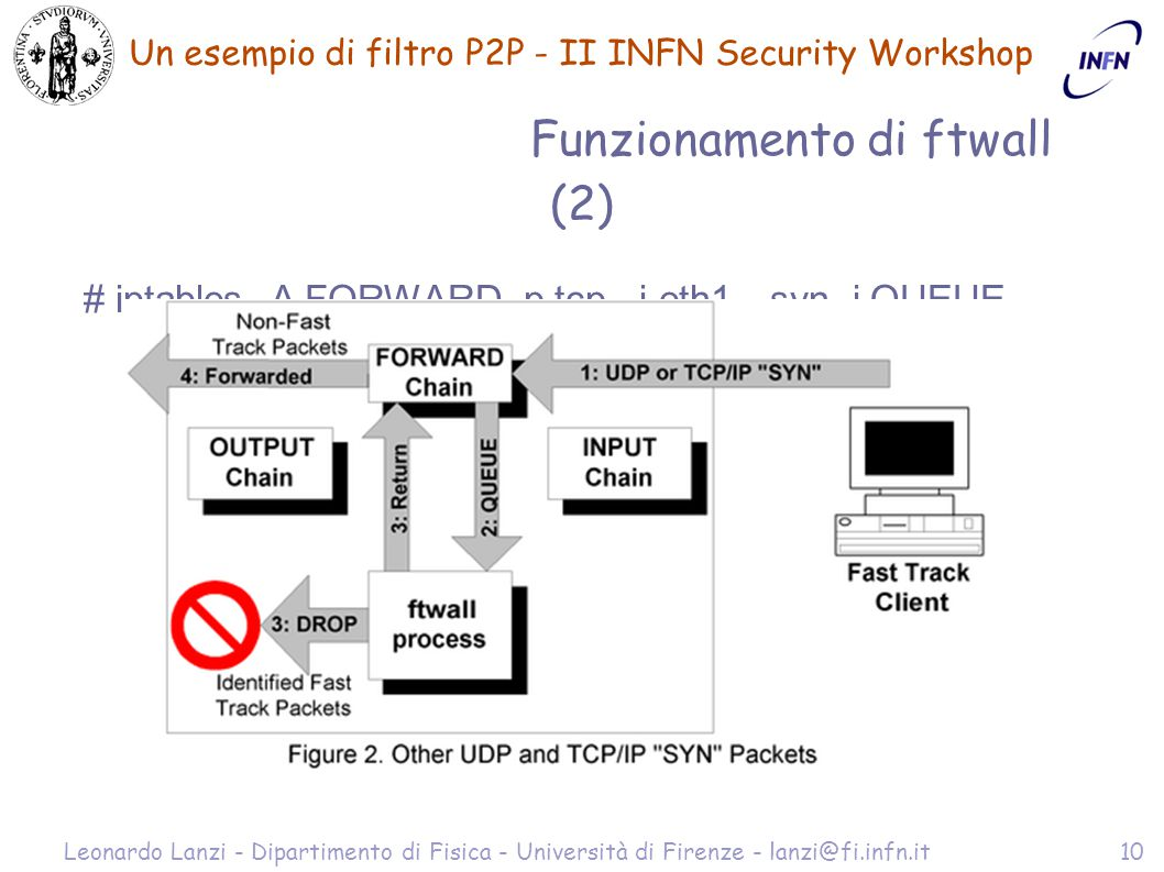 Un esempio di filtro P2P - II INFN Security Workshop Leonardo Lanzi - Dipartimento di Fisica - Università di Firenze - lanzi@fi.infn.it10 Funzionamento di ftwall (2) # iptables -A FORWARD -p tcp - i eth1 --syn -j QUEUE