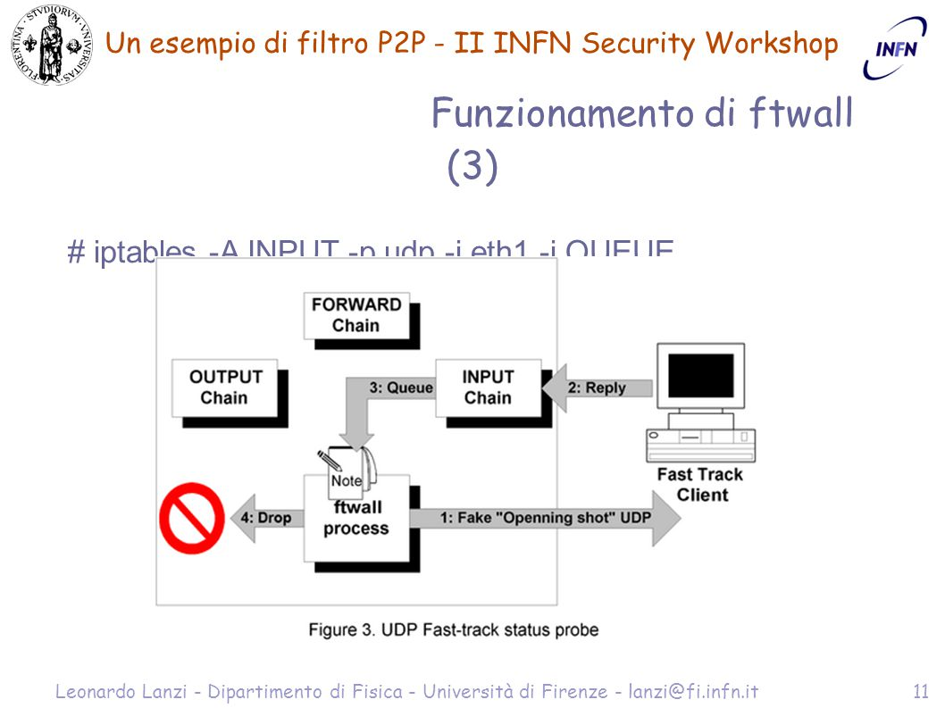 Un esempio di filtro P2P - II INFN Security Workshop Leonardo Lanzi - Dipartimento di Fisica - Università di Firenze - lanzi@fi.infn.it11 Funzionamento di ftwall (3) # iptables -A INPUT -p udp -i eth1 -j QUEUE