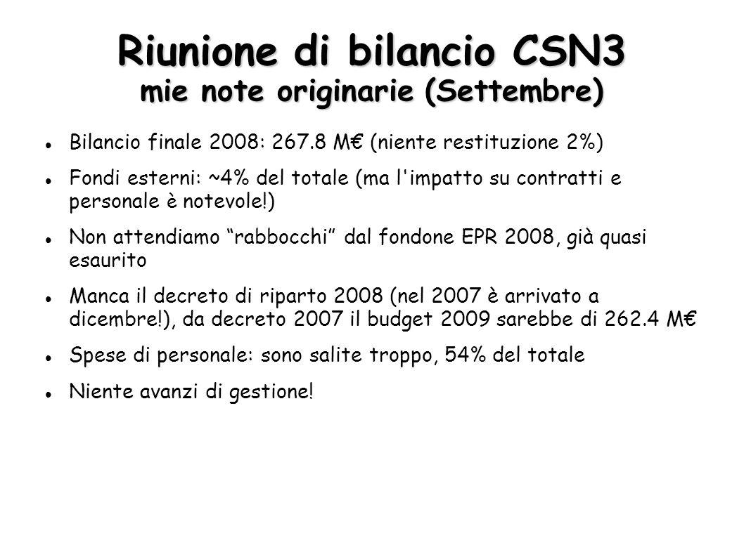 Riunione di bilancio CSN3 mie note originarie (Settembre) Bilancio finale 2008: 267.8 M€ (niente restituzione 2%)  Fondi esterni: ~4% del totale (ma l impatto su contratti e personale è notevole!)  Non attendiamo rabbocchi dal fondone EPR 2008, già quasi esaurito Manca il decreto di riparto 2008 (nel 2007 è arrivato a dicembre!), da decreto 2007 il budget 2009 sarebbe di 262.4 M€ Spese di personale: sono salite troppo, 54% del totale Niente avanzi di gestione!