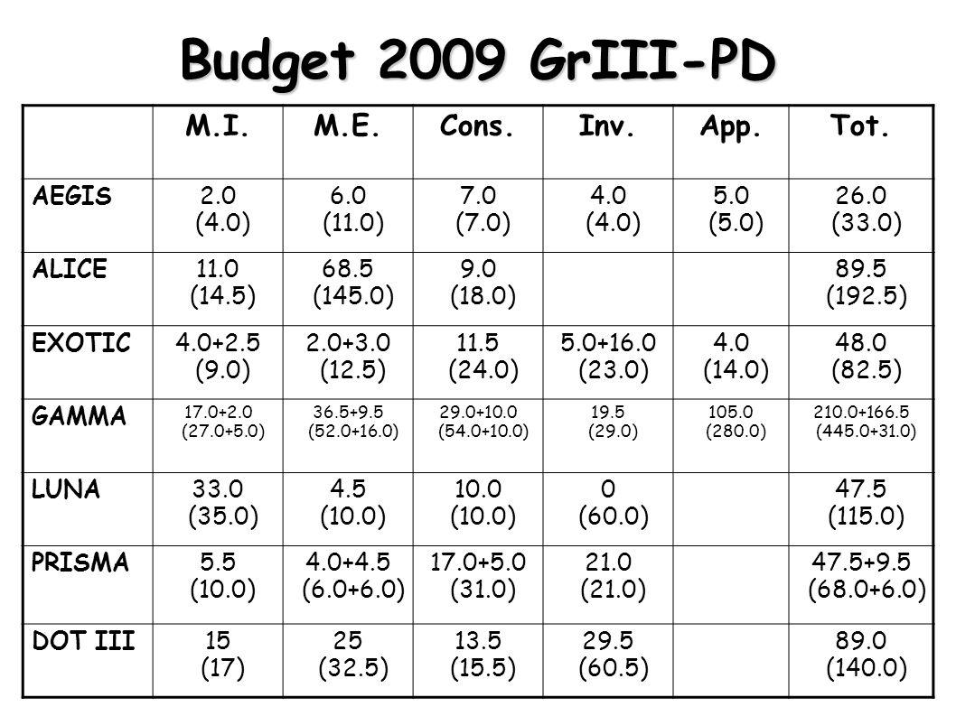 Budget 2009 GrIII-PD M.I.M.E.Cons.Inv.App.Tot.