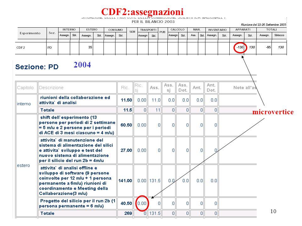 7 ottobre 2002P. Checchia Padova Cons. di sezione10 CDF2:assegnazioni 2004 microvertice