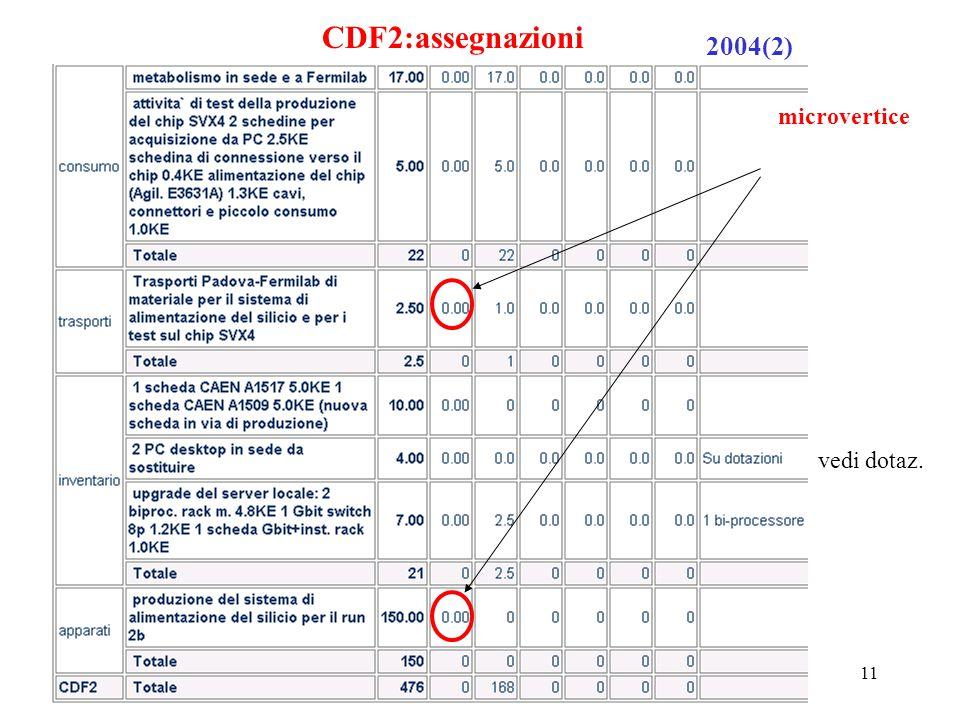 7 ottobre 2002P. Checchia Padova Cons. di sezione11 CDF2:assegnazioni 2004(2) vedi dotaz. microvertice