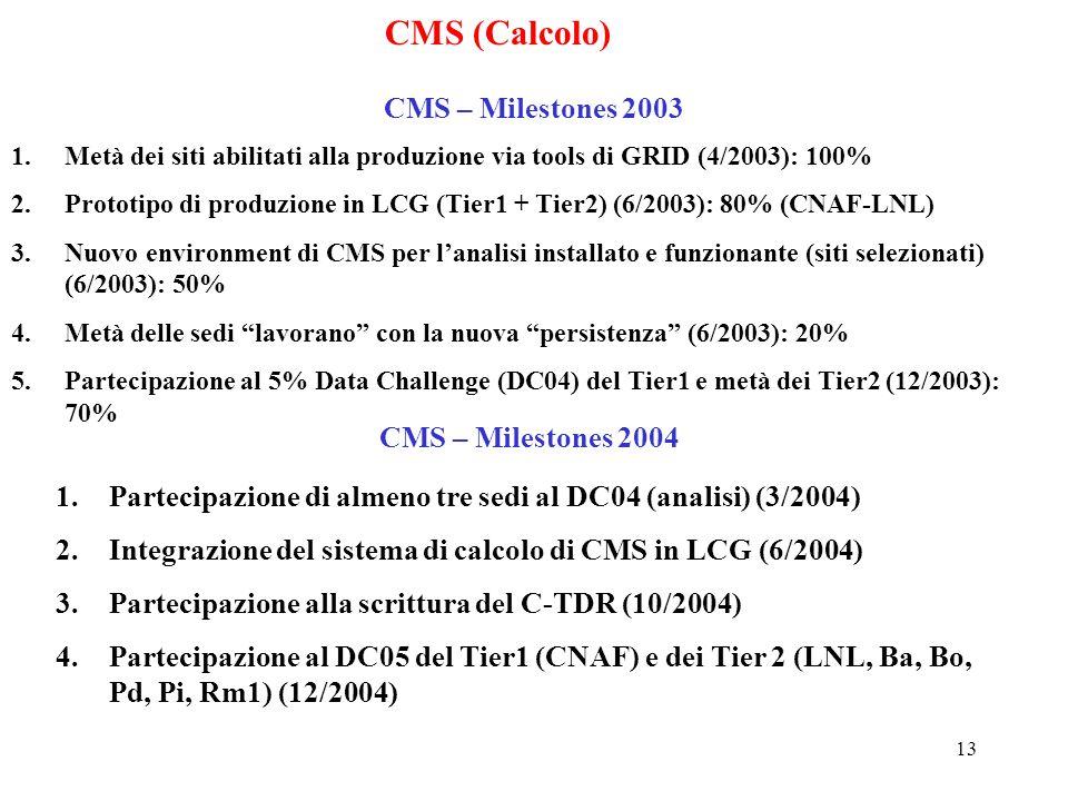13 CMS (Calcolo) CMS – Milestones 2003 1.Metà dei siti abilitati alla produzione via tools di GRID (4/2003): 100% 2.Prototipo di produzione in LCG (Tier1 + Tier2) (6/2003): 80% (CNAF-LNL) 3.Nuovo environment di CMS per l'analisi installato e funzionante (siti selezionati) (6/2003): 50% 4.Metà delle sedi lavorano con la nuova persistenza (6/2003): 20% 5.Partecipazione al 5% Data Challenge (DC04) del Tier1 e metà dei Tier2 (12/2003): 70% CMS – Milestones 2004 1.Partecipazione di almeno tre sedi al DC04 (analisi) (3/2004) 2.Integrazione del sistema di calcolo di CMS in LCG (6/2004) 3.Partecipazione alla scrittura del C-TDR (10/2004) 4.Partecipazione al DC05 del Tier1 (CNAF) e dei Tier 2 (LNL, Ba, Bo, Pd, Pi, Rm1) (12/2004)
