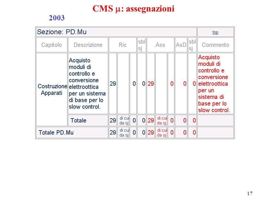 17 CMS  : assegnazioni 2003
