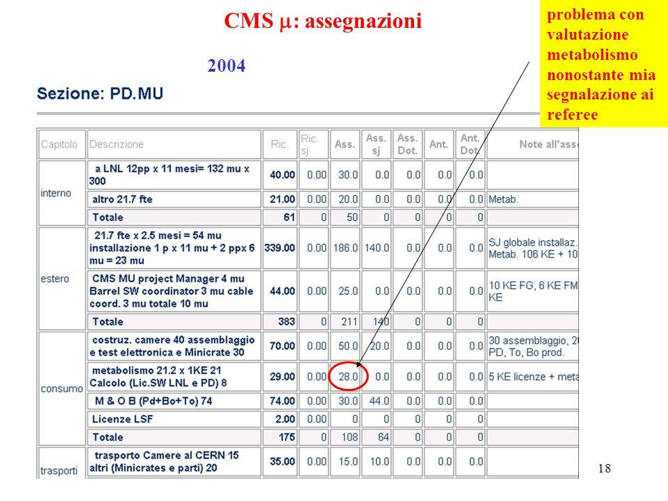 18 CMS  : assegnazioni 2004 problema con valutazione metabolismo nonostante mia segnalazione ai referee