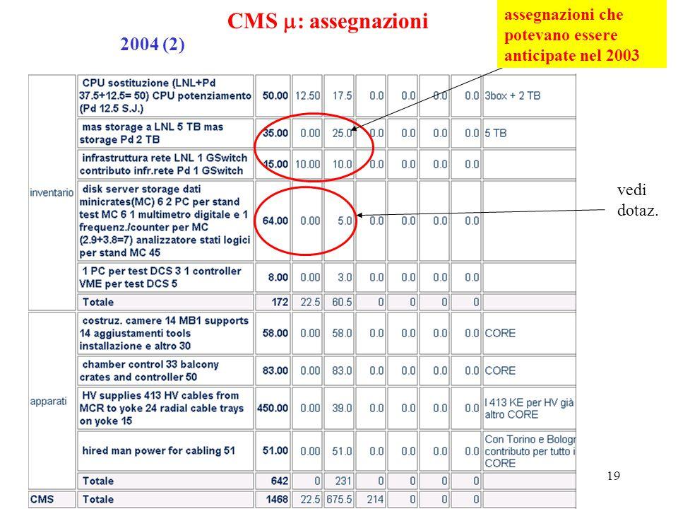 19 CMS  : assegnazioni 2004 (2) assegnazioni che potevano essere anticipate nel 2003 vedi dotaz.
