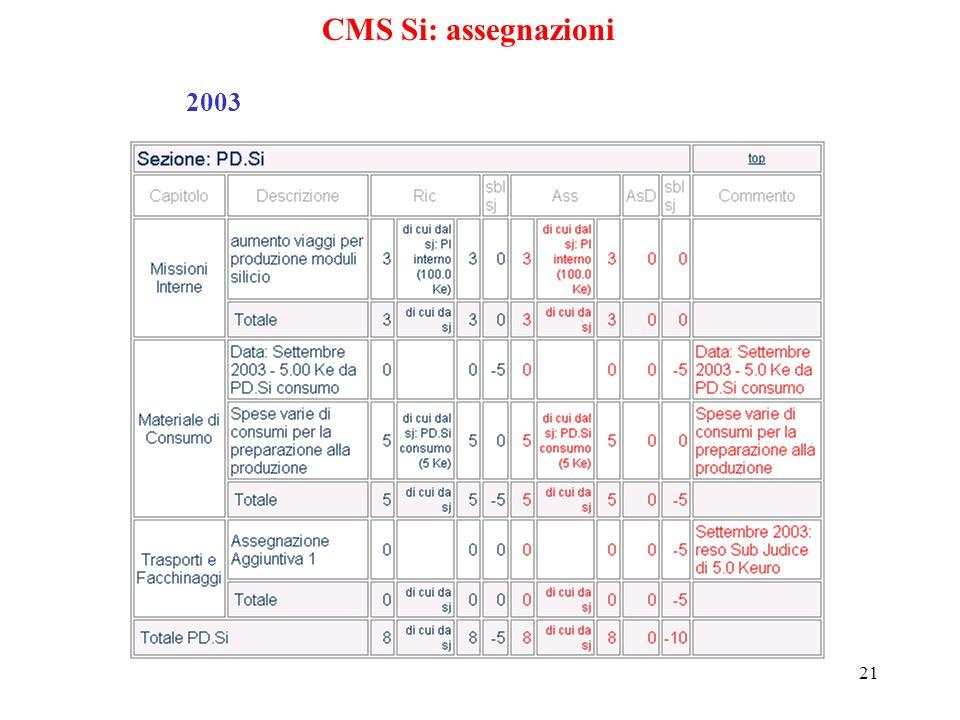 21 CMS Si: assegnazioni 2003