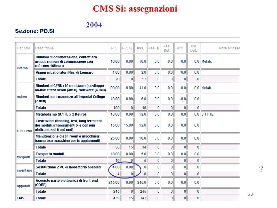 22 CMS Si: assegnazioni 2004 ?