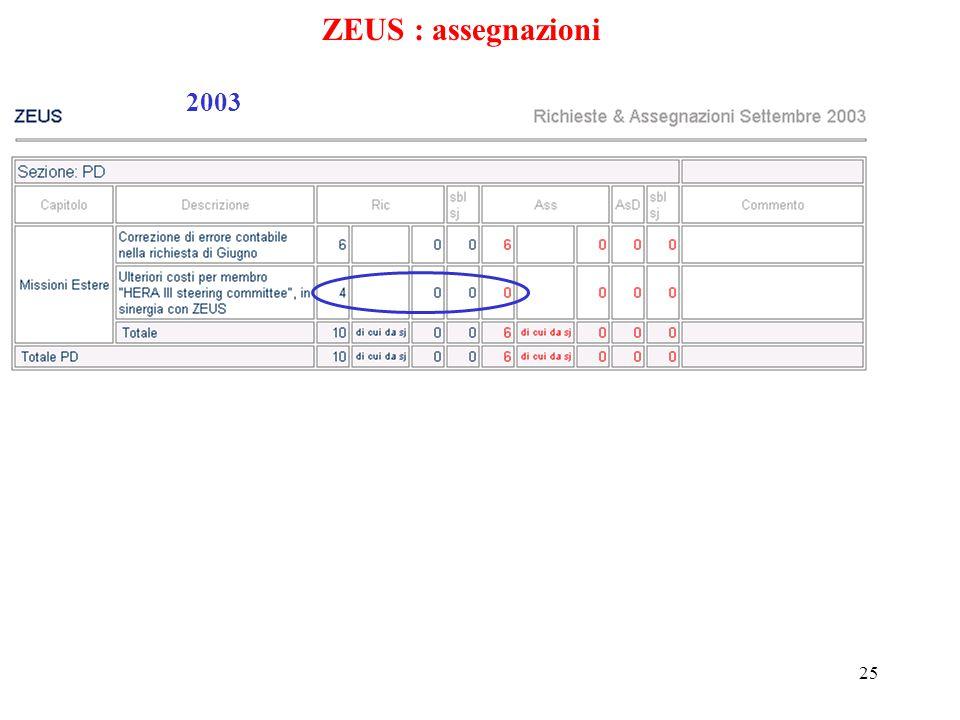 25 ZEUS : assegnazioni 2003