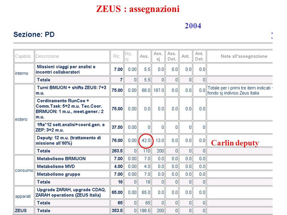 26 ZEUS : assegnazioni 2004 Carlin deputy