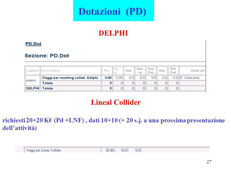 27 Dotazioni (PD) DELPHI Lineal Collider richiesti 20+20 K€ (Pd +LNF), dati 10+10 (+ 20 s.j. a una prossima presentazione dell'attività)