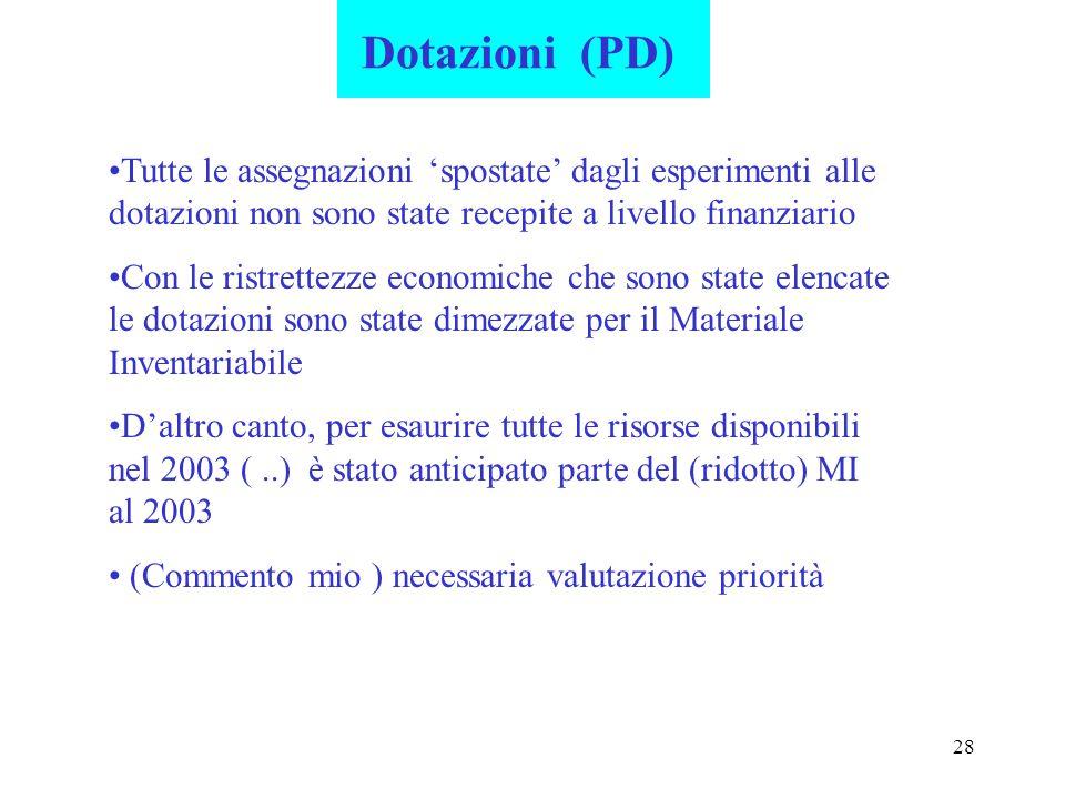 28 Dotazioni (PD) Tutte le assegnazioni 'spostate' dagli esperimenti alle dotazioni non sono state recepite a livello finanziario Con le ristrettezze economiche che sono state elencate le dotazioni sono state dimezzate per il Materiale Inventariabile D'altro canto, per esaurire tutte le risorse disponibili nel 2003 (..) è stato anticipato parte del (ridotto) MI al 2003 (Commento mio ) necessaria valutazione priorità
