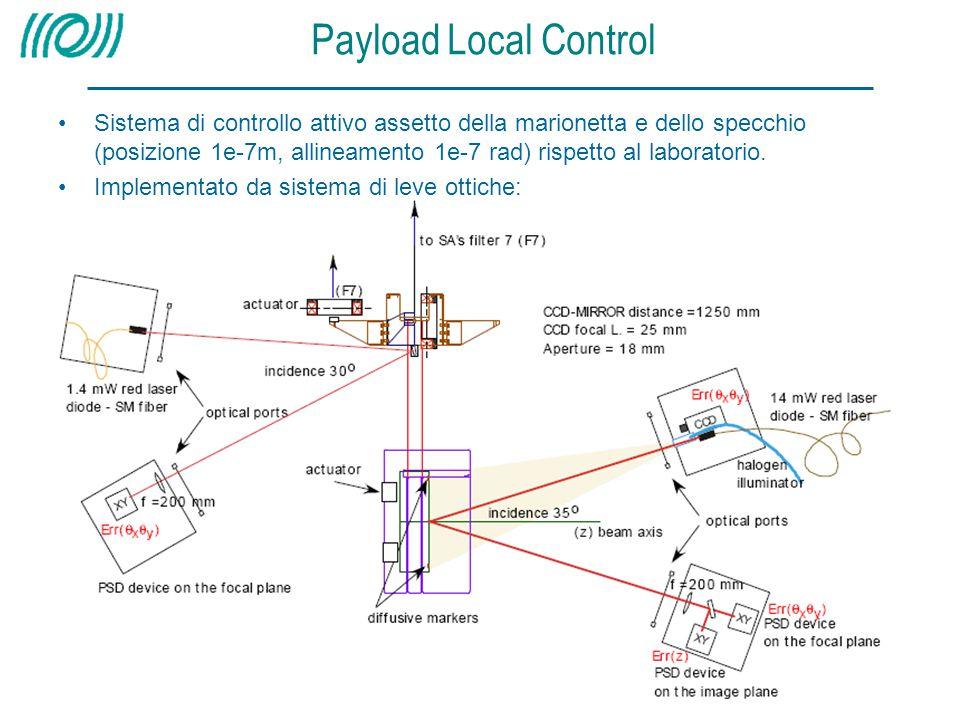 Payload Local Control Sistema di controllo attivo assetto della marionetta e dello specchio (posizione 1e-7m, allineamento 1e-7 rad) rispetto al labor