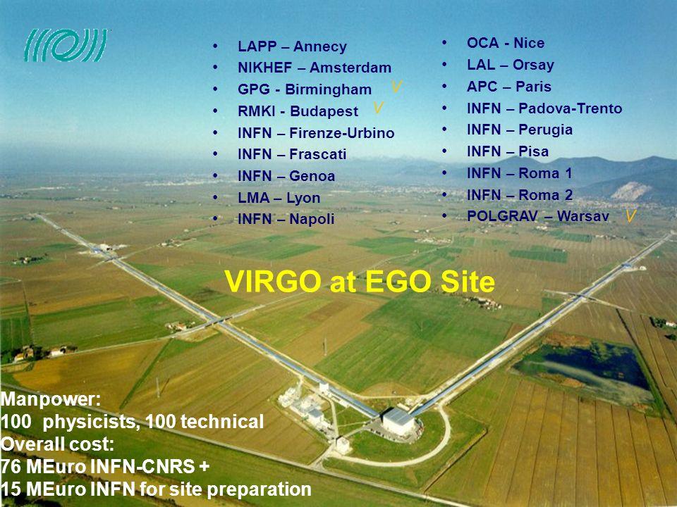 VIRGO VIRGO at EGO Site LAPP – Annecy NIKHEF – Amsterdam GPG - Birmingham RMKI - Budapest INFN – Firenze-Urbino INFN – Frascati INFN – Genoa LMA – Lyo