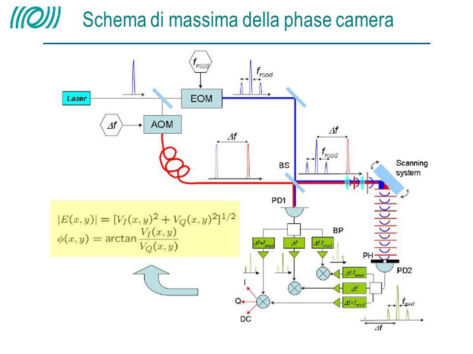 Schema di massima della phase camera