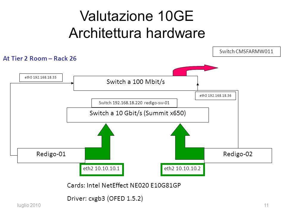 luglio 201011 Valutazione 10GE Architettura hardware Switch CMSFARMW011 Switch a 100 Mbit/s Switch a 10 Gbit/s (Summit x650) Redigo-01Redigo-02 eth0 192.168.18.35 eth0 192.168.18.36 eth2 10.10.10.1eth2 10.10.10.2 Switch 192.168.18.220 redigo-sw-01 Cards: Intel NetEffect NE020 E10G81GP Driver: cxgb3 (OFED 1.5.2) At Tier 2 Room – Rack 26
