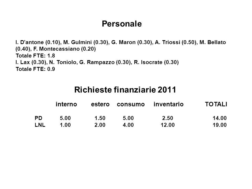 Richieste finanziarie 2011 interno estero consumo inventario TOTALI PD5.00 1.50 5.00 2.50 14.00 LNL1.00 2.00 4.0012.00 19.00 Personale I.