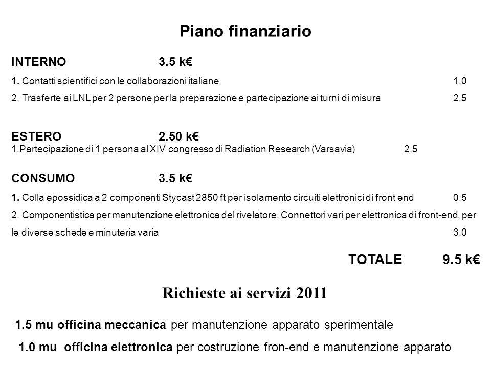 INTERNO 3.5 k€ 1.Contatti scientifici con le collaborazioni italiane 1.0 2.