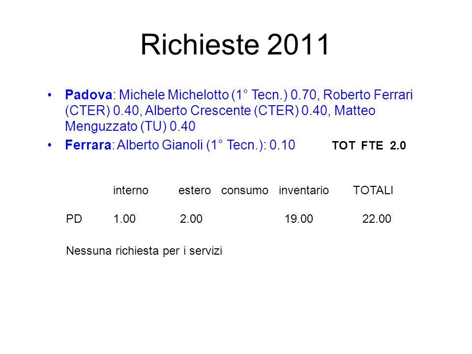 Richieste finanziarie 2011 Richieste ai servizi 2011 OM: piccoli aggiustamenti alla camera di irraggiamento0,5 mu OE: scheda di test per prototipi2 mu interno estero consumo inventario TOTALI PD 1.00 1.00 13.00 0.00 15.00