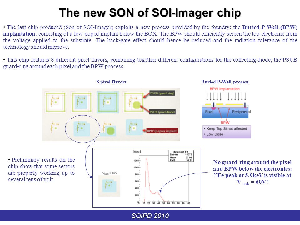 SOIPD 2010 The new SON of SOI-Imager chip The last chip produced (Son of SOI-Imager) exploits a new process provided by the foundry: the Buried P-Well