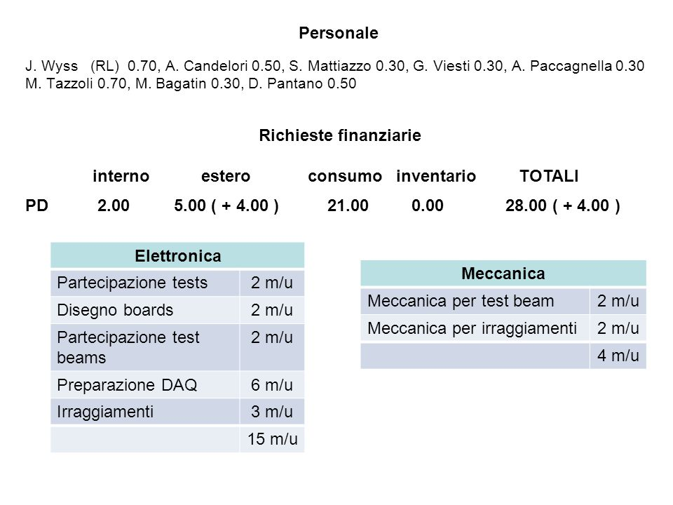 J.Wyss (RL) 0.70, A. Candelori 0.50, S. Mattiazzo 0.30, G.