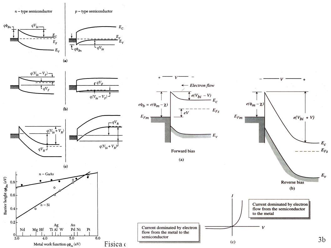 LM Fisica A.A.2013/14 Fisica dei Dispositivi a Stato Solido - F. De Matteis 3b