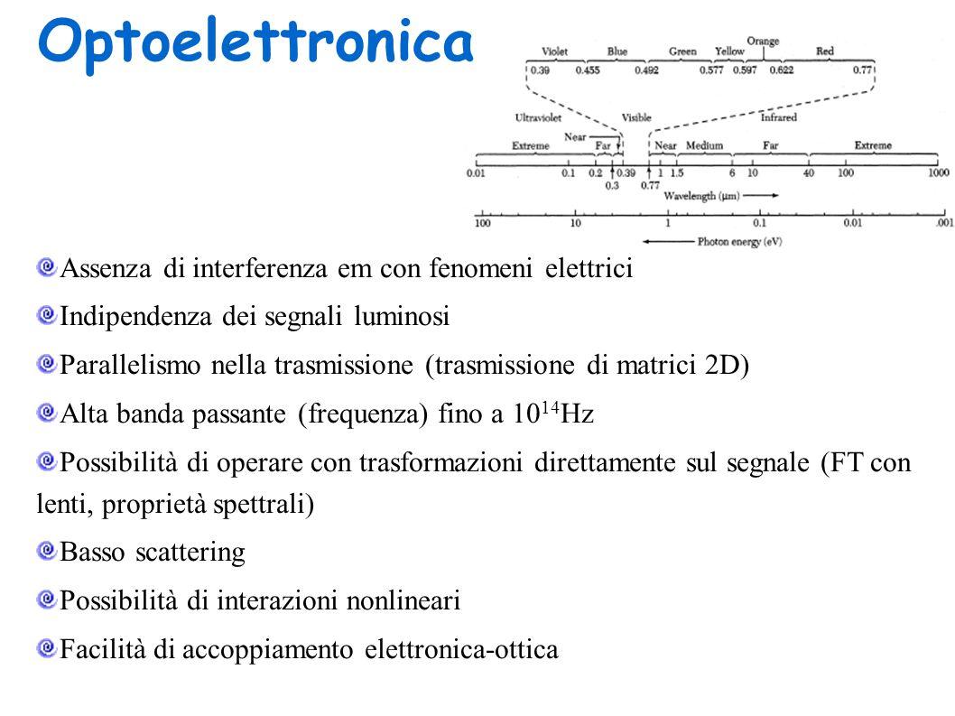 Optoelettronica Assenza di interferenza em con fenomeni elettrici Indipendenza dei segnali luminosi Parallelismo nella trasmissione (trasmissione di m