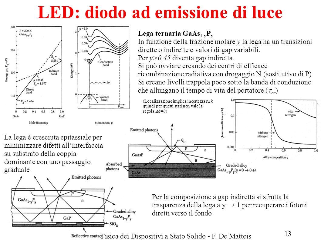 LM Fisica A.A.2013/14Fisica dei Dispositivi a Stato Solido - F. De Matteis LED: diodo ad emissione di luce Lega ternaria GaAs 1-y P y In funzione dell