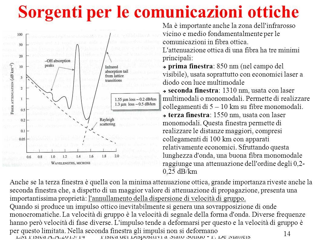 LM Fisica A.A.2013/14Fisica dei Dispositivi a Stato Solido - F. De Matteis Sorgenti per le comunicazioni ottiche 10 Ma è importante anche la zona dell