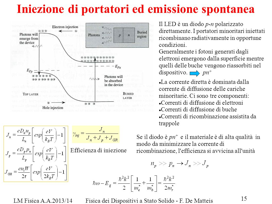 LM Fisica A.A.2013/14Fisica dei Dispositivi a Stato Solido - F. De Matteis Iniezione di portatori ed emissione spontanea Il LED è un diodo p-n polariz