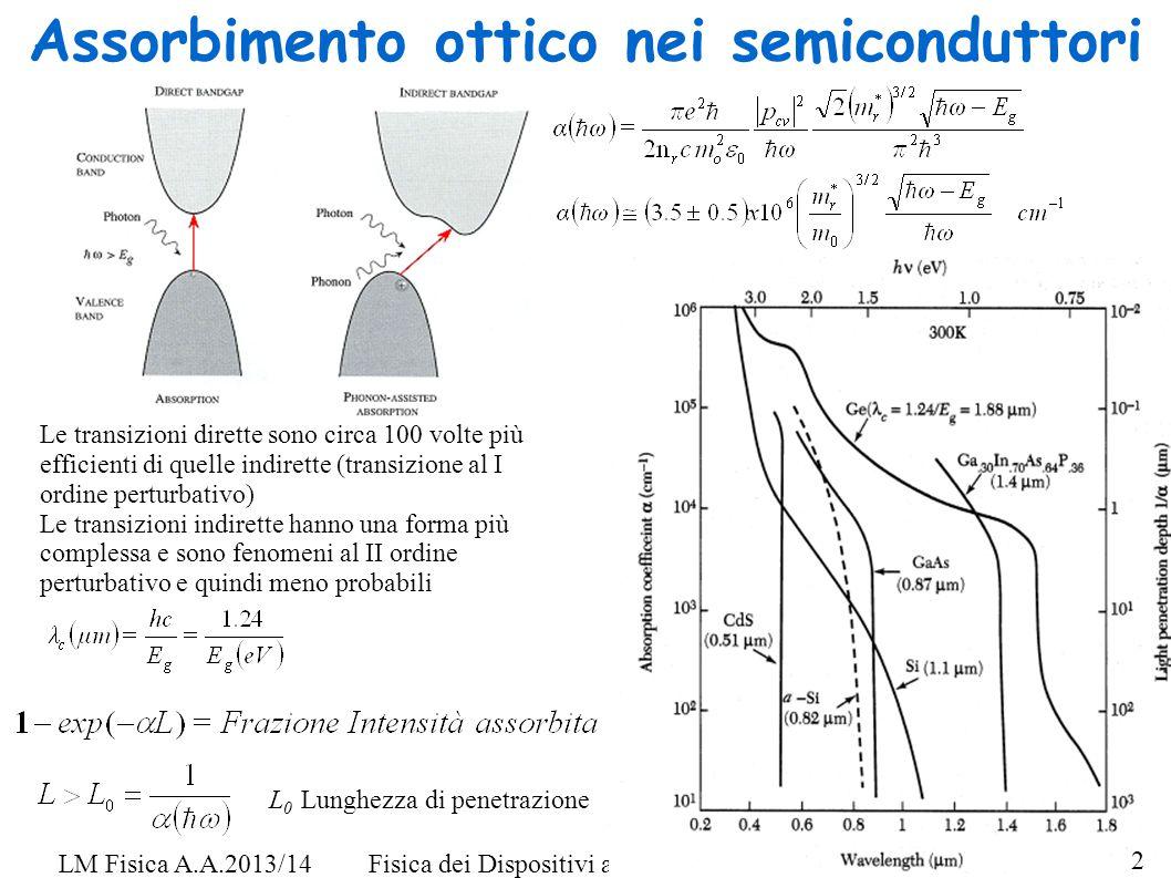 Fisica dei Dispositivi a Stato Solido - F. De MatteisLM Fisica A.A.2013/14 Assorbimento ottico nei semiconduttori Le transizioni dirette sono circa 10