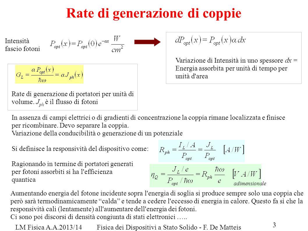 LM Fisica A.A.2013/14Fisica dei Dispositivi a Stato Solido - F. De Matteis Rate di generazione di coppie Variazione di Intensità in uno spessore dx =