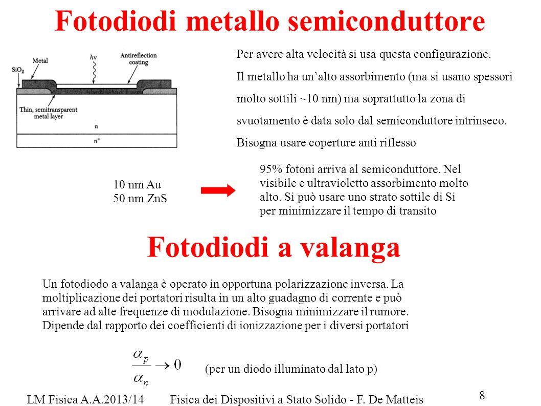 LM Fisica A.A.2013/14Fisica dei Dispositivi a Stato Solido - F. De Matteis Fotodiodi metallo semiconduttore Per avere alta velocità si usa questa conf