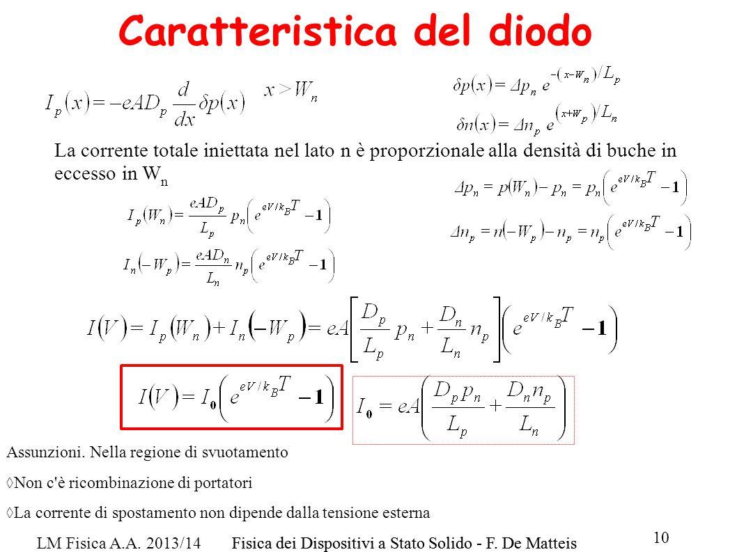 LM Fisica A.A. 2013/14Fisica dei Dispositivi a Stato Solido - F. De Matteis 10 Fisica dei Dispositivi a Stato Solido - F. De Matteis Caratteristica de