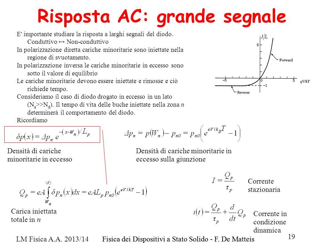 LM Fisica A.A. 2013/14Fisica dei Dispositivi a Stato Solido - F. De Matteis 19 Fisica dei Dispositivi a Stato Solido - F. De Matteis Risposta AC: gran