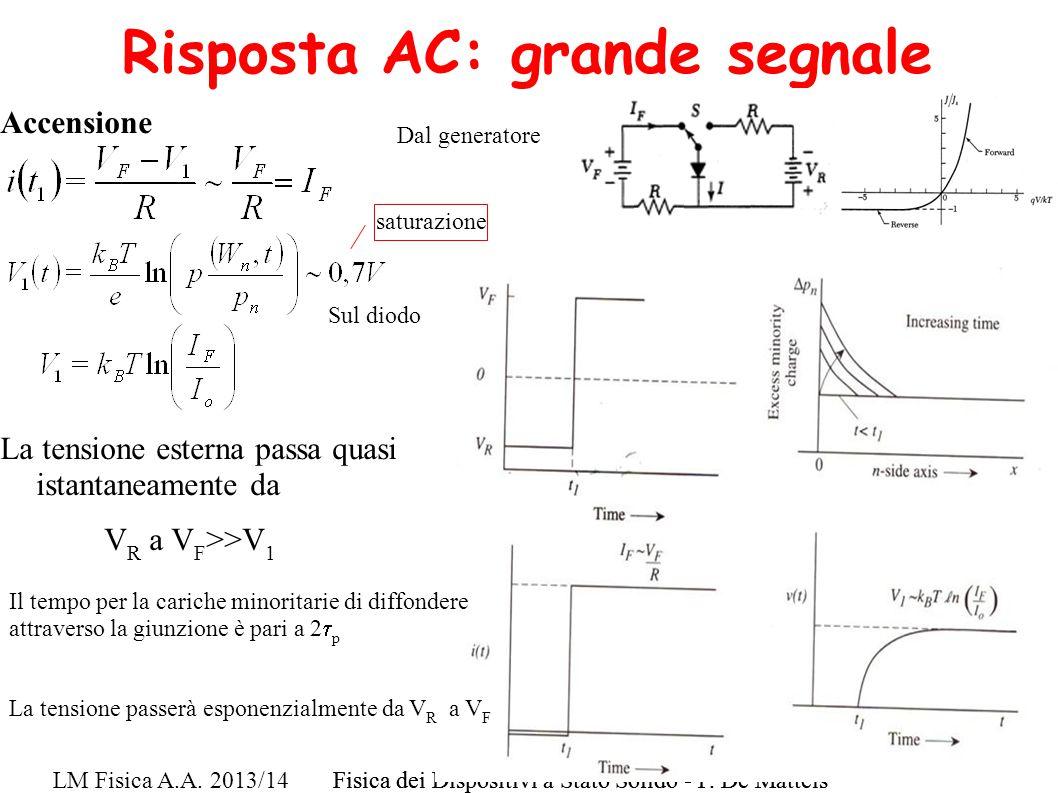 Accensione La tensione esterna passa quasi istantaneamente da V R a V F >>V 1 LM Fisica A.A. 2013/14Fisica dei Dispositivi a Stato Solido - F. De Matt